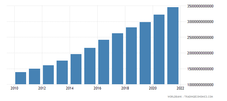 chile general government final consumption expenditure current lcu wb data