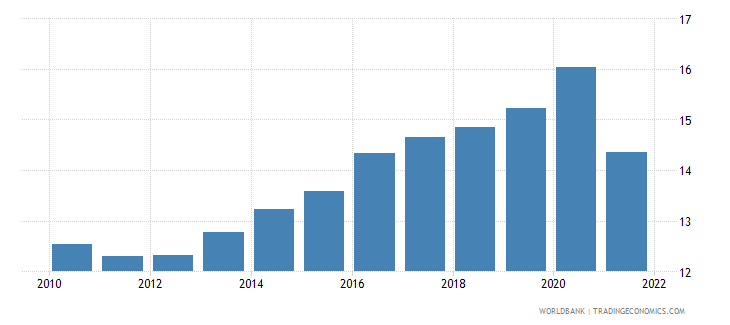 chile general government final consumption expenditure percent of gdp wb data
