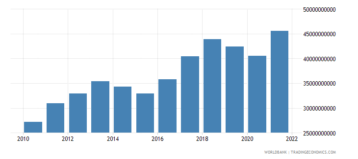 chile general government final consumption expenditure us dollar wb data