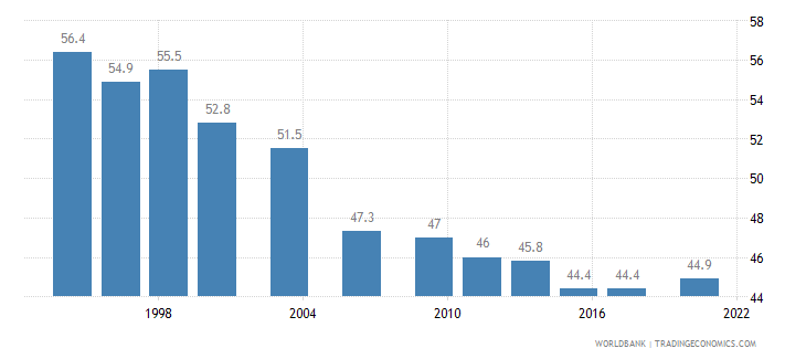 chile gini index wb data