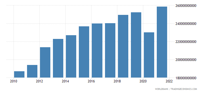 chile gni constant 2000 us dollar wb data