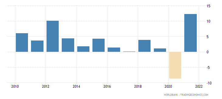 chile gni growth annual percent wb data