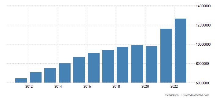 chile gni per capita current lcu wb data