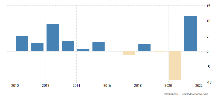 chile gni per capita growth annual percent wb data