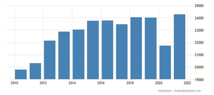 chile gni per capita ppp constant 2011 international $ wb data