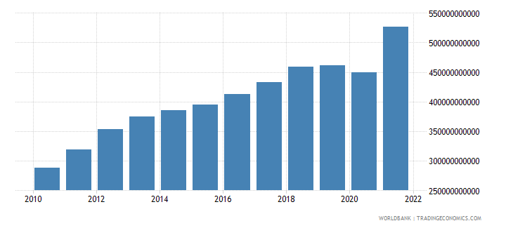chile gni ppp us dollar wb data
