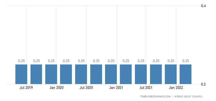 Chile Gold Reserves