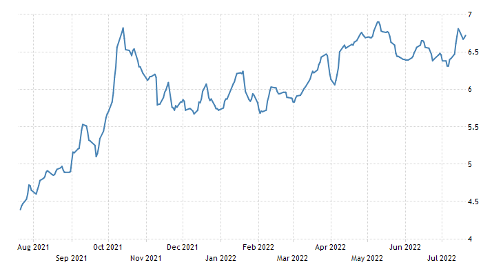 Chile Government Bond 10y
