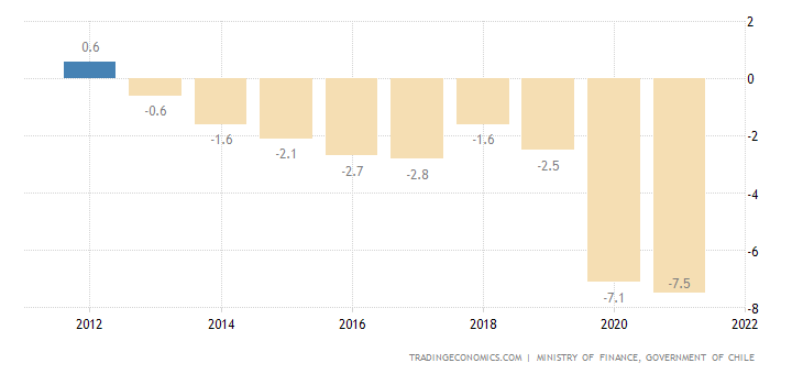 Chile Government Budget