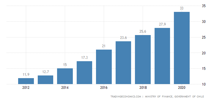 Chile Government Debt to GDP