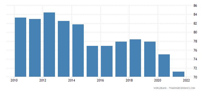 chile government effectiveness percentile rank wb data