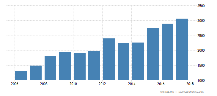 chile government expenditure per lower secondary student constant us$ wb data