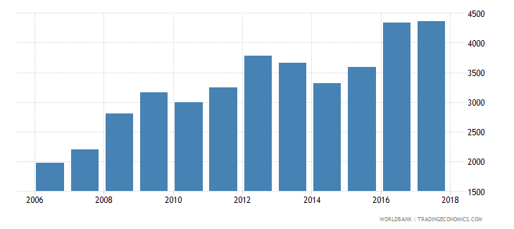 chile government expenditure per primary student constant ppp$ wb data