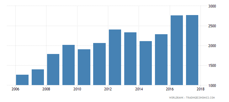 chile government expenditure per primary student constant us$ wb data