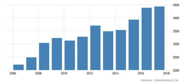 chile government expenditure per secondary student constant ppp$ wb data
