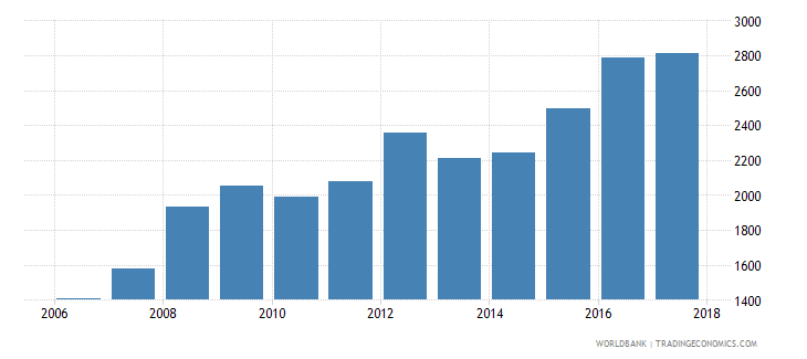 chile government expenditure per secondary student constant us$ wb data