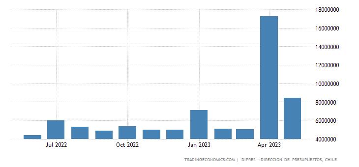 Chile Government Revenues