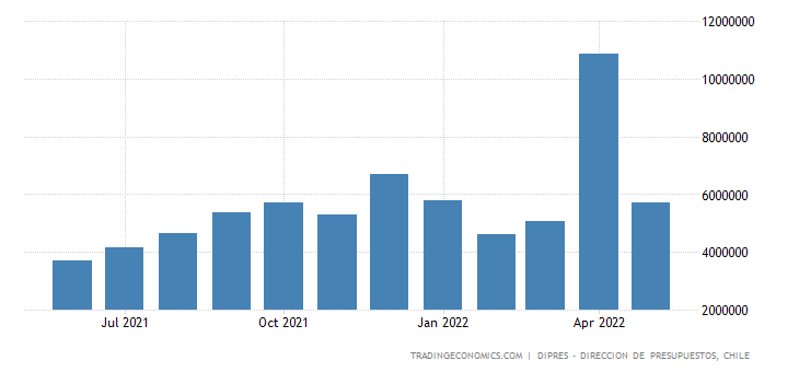 Chile Government Revenues