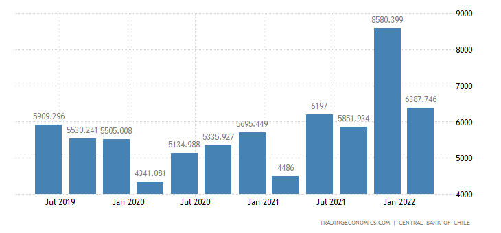 Chile Government Spending