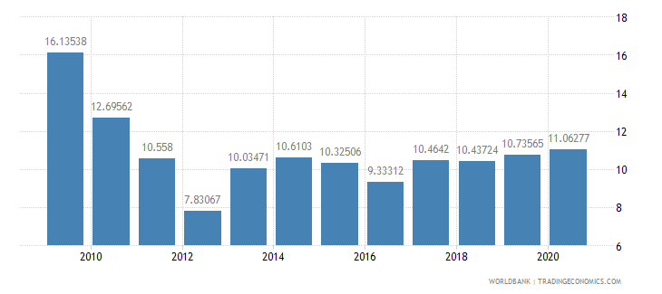 chile grants and other revenue percent of revenue wb data