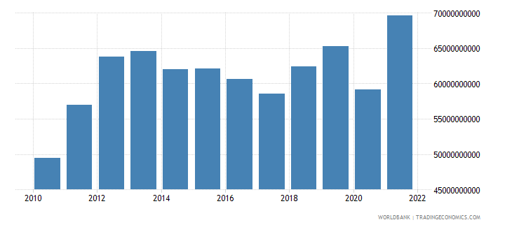 chile gross capital formation constant 2000 us dollar wb data