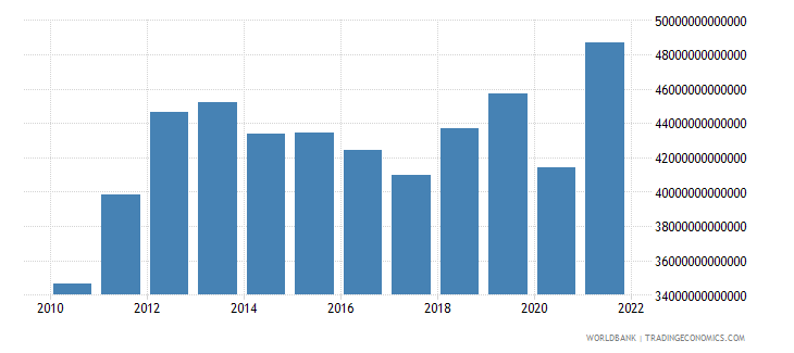 chile gross capital formation constant lcu wb data