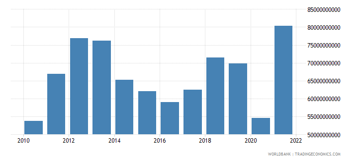 chile gross capital formation us dollar wb data