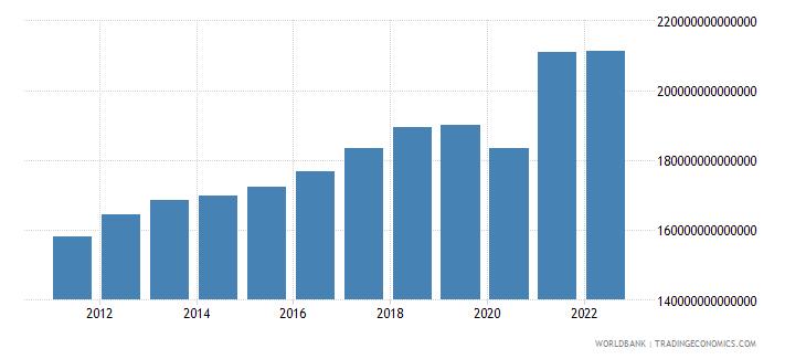 chile gross domestic income constant lcu wb data