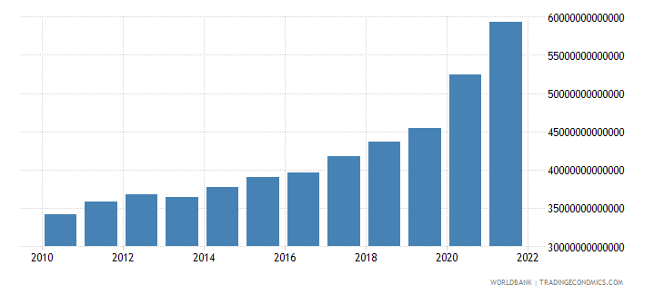 chile gross domestic savings current lcu wb data