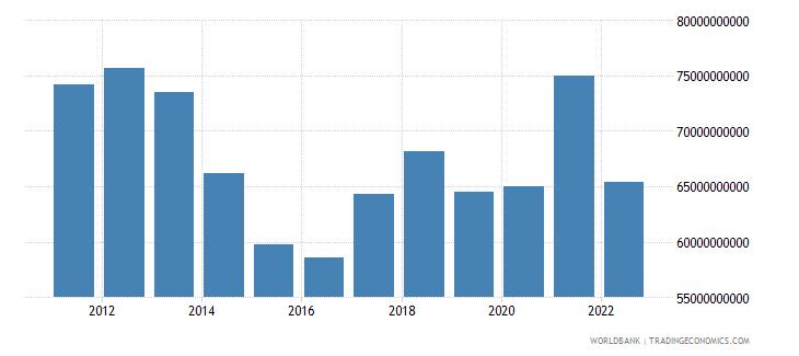 chile gross domestic savings us dollar wb data
