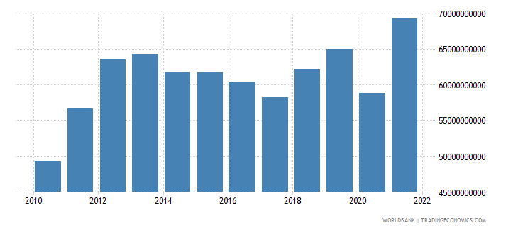 chile gross fixed capital formation constant 2000 us dollar wb data