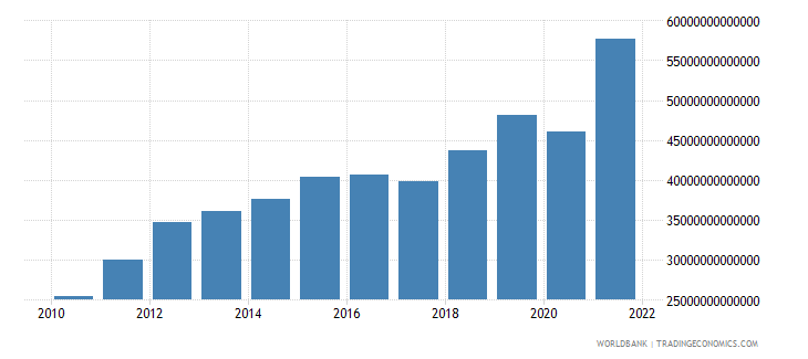 chile gross fixed capital formation current lcu wb data
