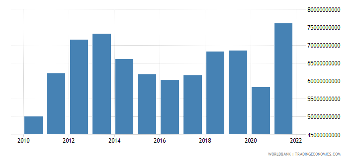 chile gross fixed capital formation us dollar wb data