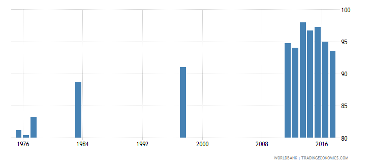 chile gross intake ratio to grade 1 of lower secondary general education female percent wb data
