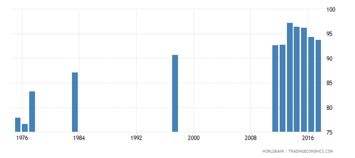 chile gross intake ratio to grade 1 of lower secondary general education male percent wb data