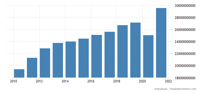chile gross national expenditure constant 2000 us dollar wb data