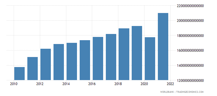chile gross national expenditure constant lcu wb data