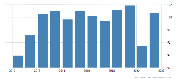 chile gross national expenditure percent of gdp wb data