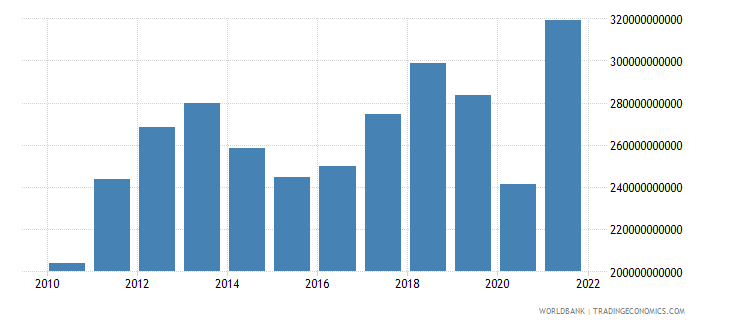 chile gross national expenditure us dollar wb data