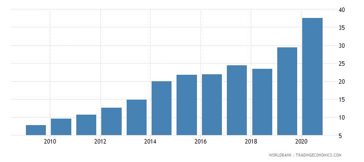 chile gross portfolio debt liabilities to gdp percent wb data