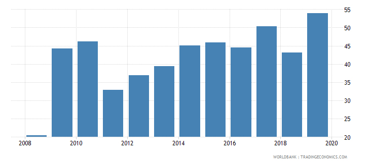chile gross portfolio equity assets to gdp percent wb data
