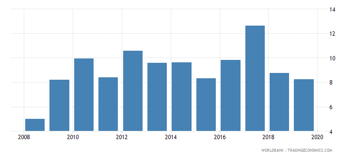 chile gross portfolio equity liabilities to gdp percent wb data