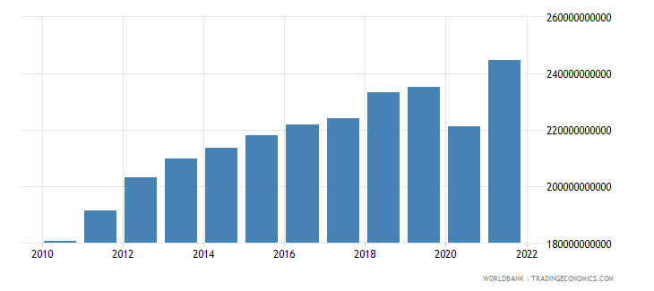 chile gross value added at factor cost constant 2000 us dollar wb data