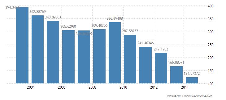 chile health expenditure total percent of gdp wb data