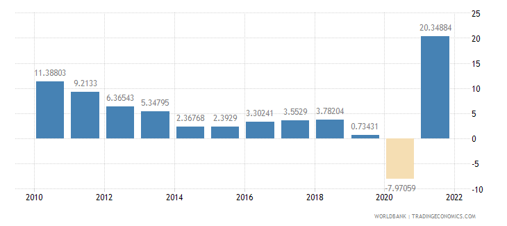 chile household final consumption expenditure annual percent growth wb data