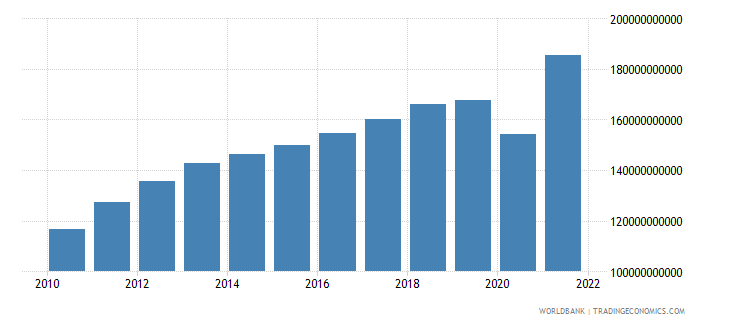 chile household final consumption expenditure constant 2000 us dollar wb data