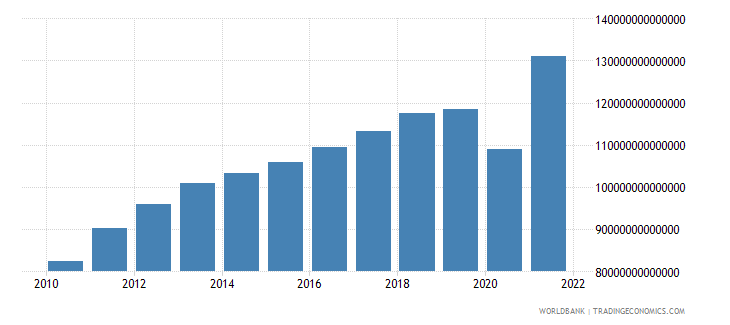 chile household final consumption expenditure constant lcu wb data