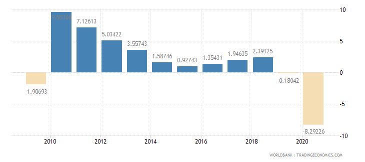 chile household final consumption expenditure per capita growth annual percent wb data