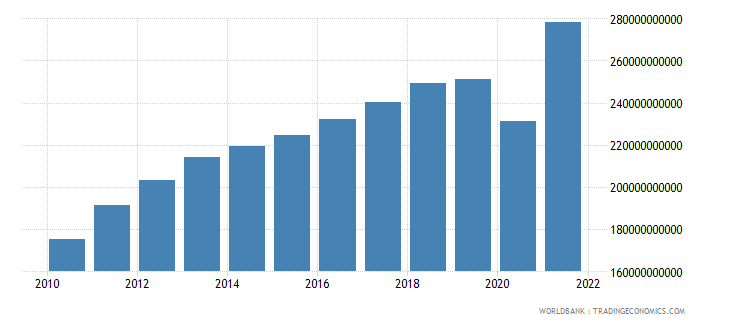 chile household final consumption expenditure ppp constant 2005 international dollar wb data