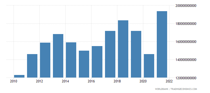 chile household final consumption expenditure us dollar wb data